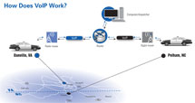 Diagram showing how VOIP works