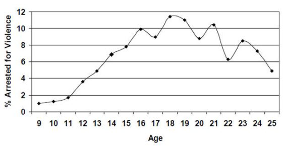 An age crime curve showing a steep rise in the likelihood of being arrested for violence between ages 9 and 18 and then a general decline between ages 18 and 25.