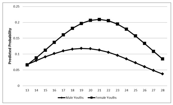 Perpetration raises from age 13 to age 21 and drops from 21 to 28