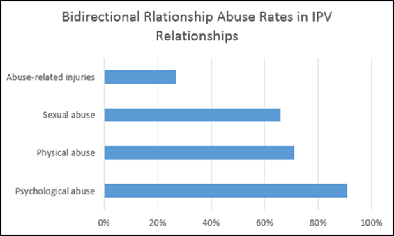 Bidirectional relationship abuse rates in intimate partner violence relationships: Psychological abuse: 91 percent; Physical abuse: 71 percent; Sexual abuse: 66 percent; Abuse-related injuries: 27 percent