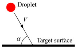 Sketch of droplet impact defining the angle of impact