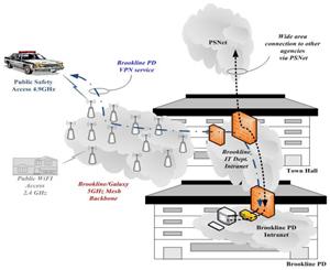 Thumbnail diagram show the Brookline municipal network