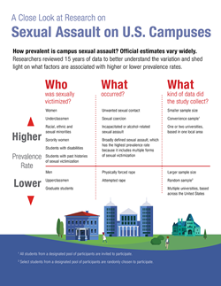 Small deptiction of larger info graphic on Sexual Assault on U.S. Campuses