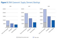Figure 1: DNA Casework: Supply, Demand, Backlogs