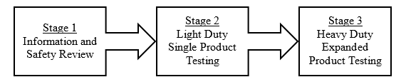 Stage 1: Information and Safety Review, Stage 2: Light Duty Single Product Testing, Stage 3: Heavy Duty Expanded Product Testing
