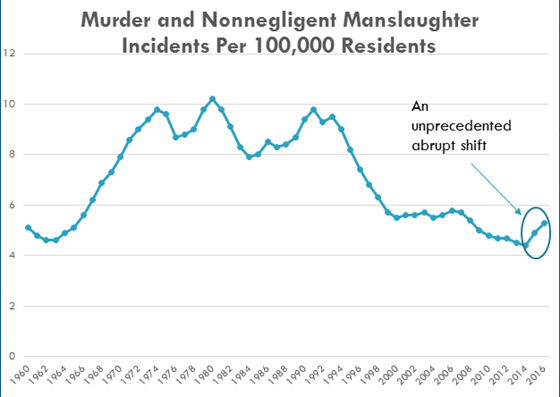 After a decline in murder and nonnegligent manslaughter rates starting in the mid 1990s, there has been a spike in 2014 to 2016