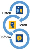 Listen, Learn, Inform
