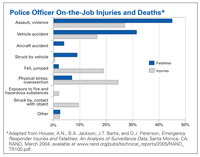 Police Officer On-the-Job Injuries and Deaths