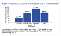 Chart: Assessing the Risk Scale: Rearrest by Risk Level of Study Participants