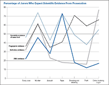 Percentage of Jurors Who Expect Scientific Evidence From Prosecution
