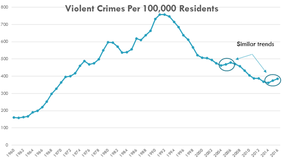 The violent crime rate rose to a peak in the early nineties and has declined since with two similar spikes in the early 2000s and the 2014-2016