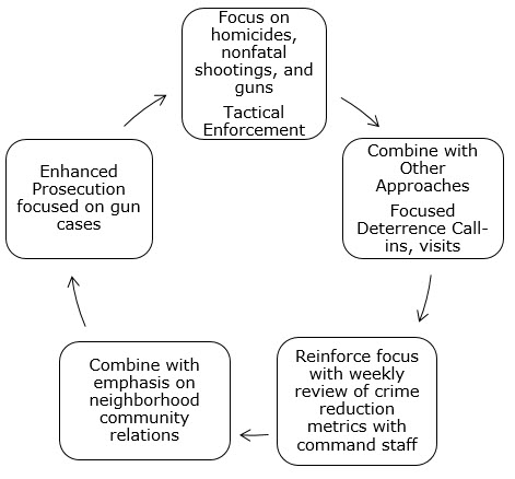Focus on homicides, nonfatal shootings, and guns Tactical Enforcement; Combine with Other Approaches Focused Deterrence Call-ins, visits; Reinforce focus with weekly review of crime reduction metrics with command staff; Combine with emphasis on neighborhood community relations; Enhanced Prosecution focused on gun cases