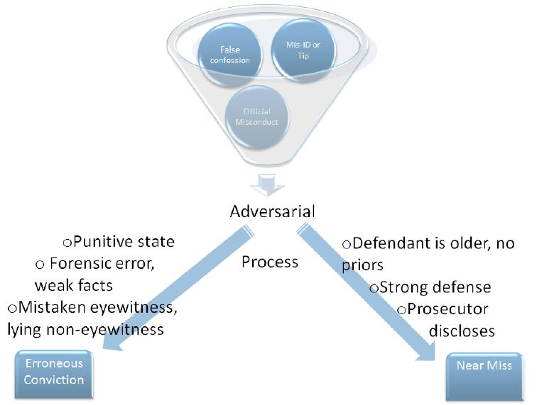 Erroneous Convictions vs. Near Misses