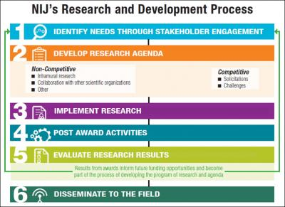 NIJ's Research and Development Process