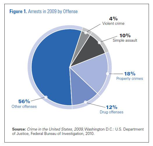 Chart with arrests in 2009 by offense