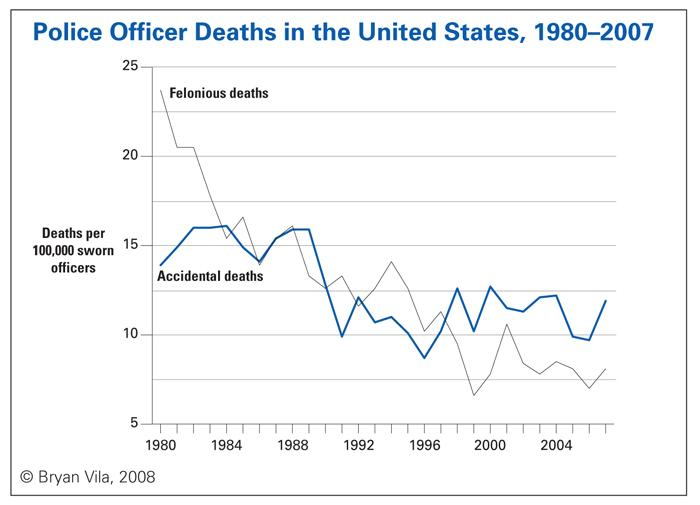 Police Officer Deaths in the United States, 1980-2007