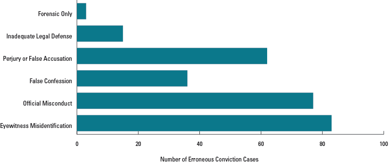 The Relationship Between Forensic Science and Other Contributing Factors in Erroneous Convictions