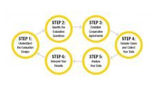 Figure 1: The Six Basic Steps of Evaluation