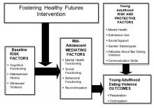Research Model for Long-Term Impact of a Positive Youth Development Program on Dating Violence Outcomes During the Transition to Adulthood